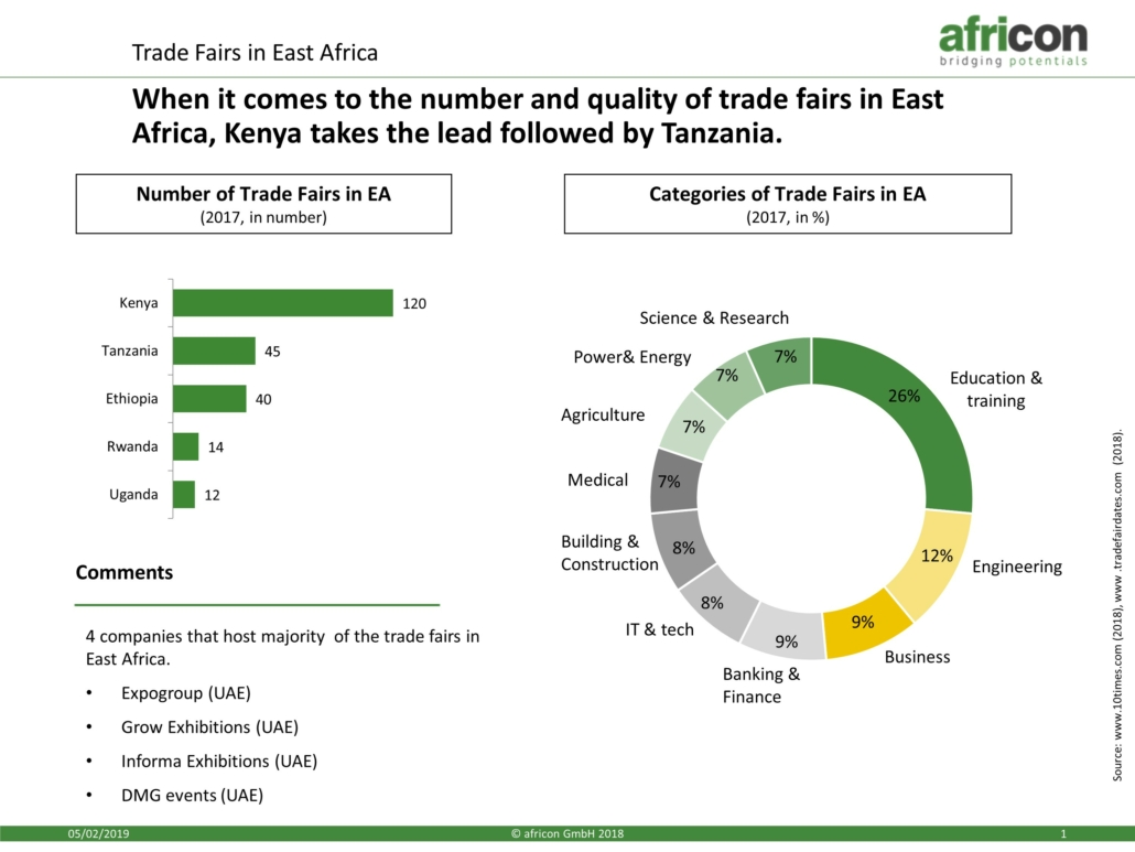 Trade Fair in East Africa