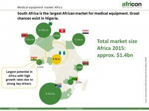 2016_05_04_Slide of the month_medical equipment africa