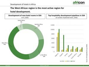 African hotel development