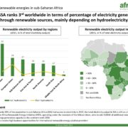renewable energy generated in Africa