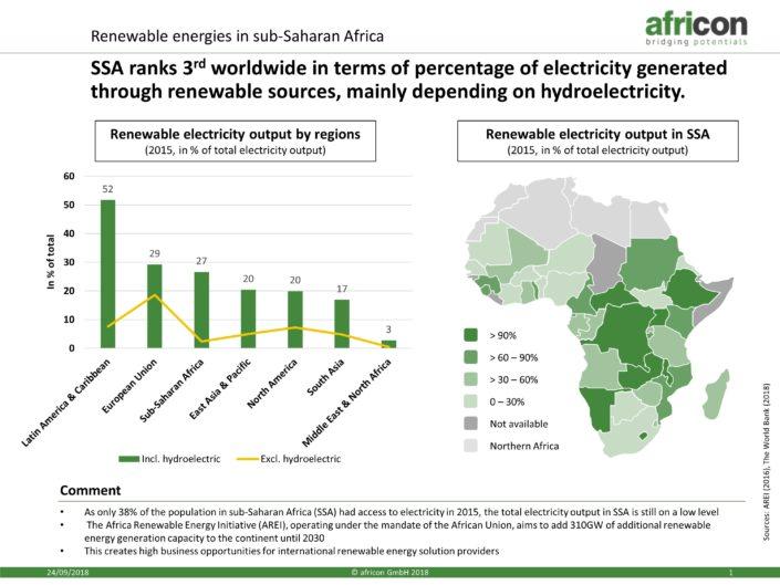 renewable energy generated in Africa
