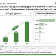 East Africa BOPP Demand