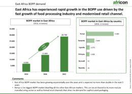 East Africa BOPP Demand