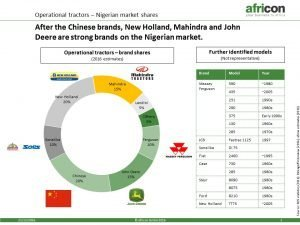 Nigerian market shares on operational tractors