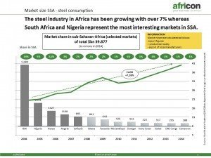 Steel market in Africa