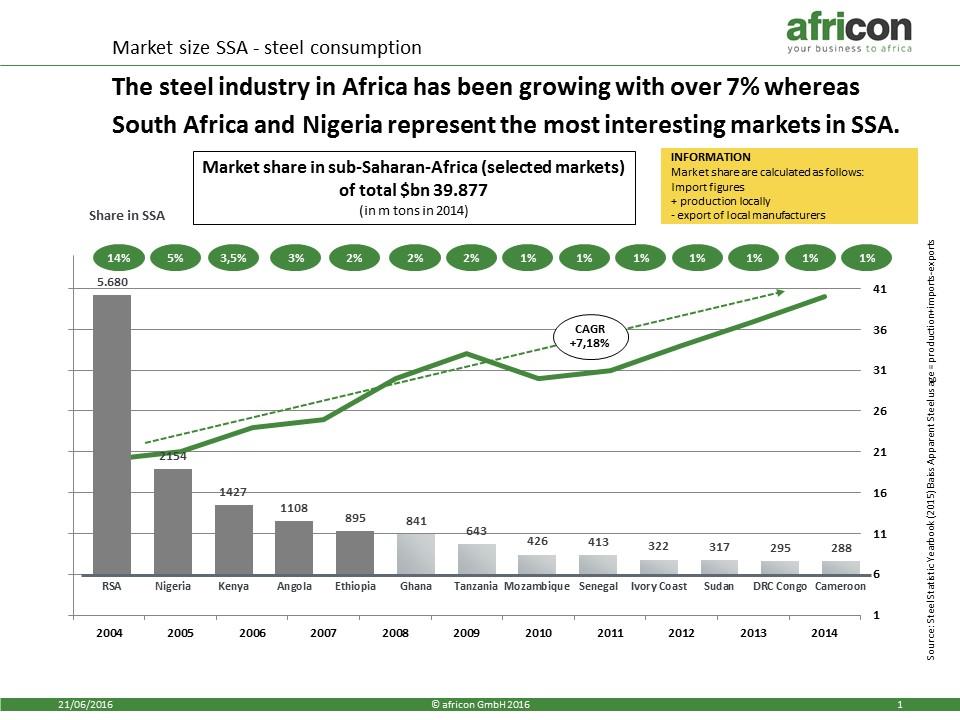 Steel market in Africa