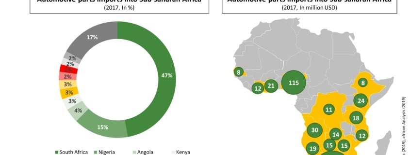 Automotive parts import Sub-Saharan Africa.