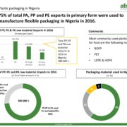 Plastic packing Nigeria