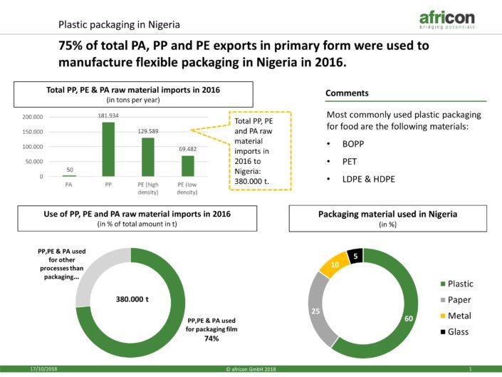Plastic packing Nigeria