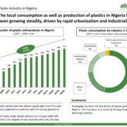 Plastic in Nigeria